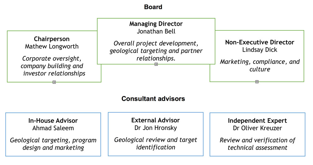 Greenfields Exploration Corporate Structure, organisational structure Greenfields Exploration Ltd, Greenfields team, Greenfields leadership